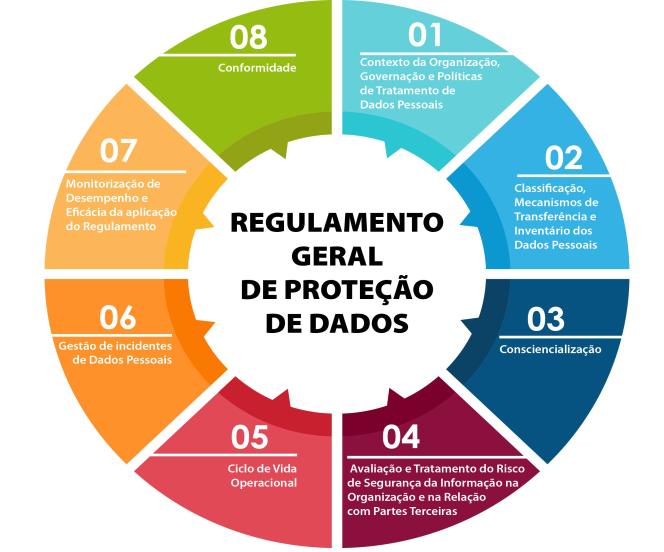 Regulamento geral de proteçã de dados
